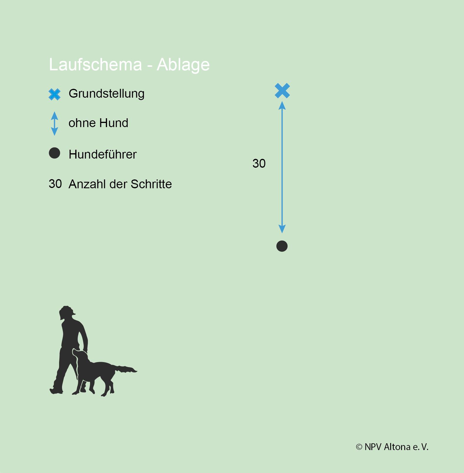Laufschema-Ablage